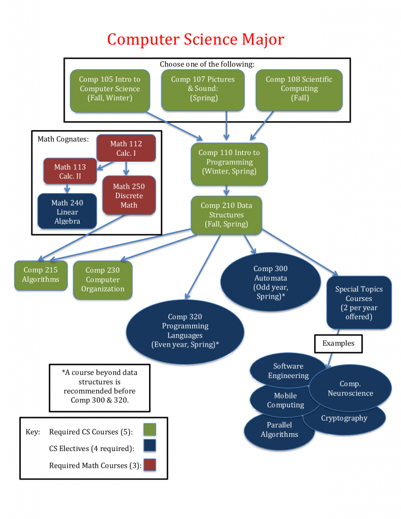 course sequence flowchart, described in text below